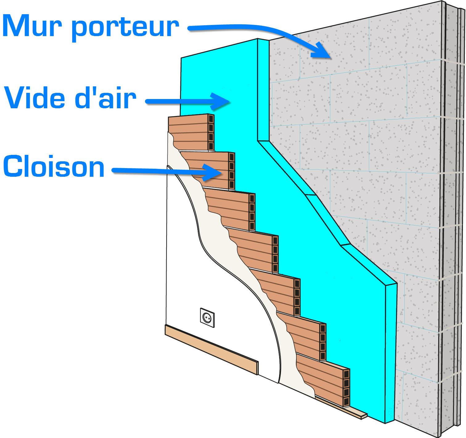 vide d'air dans un mur